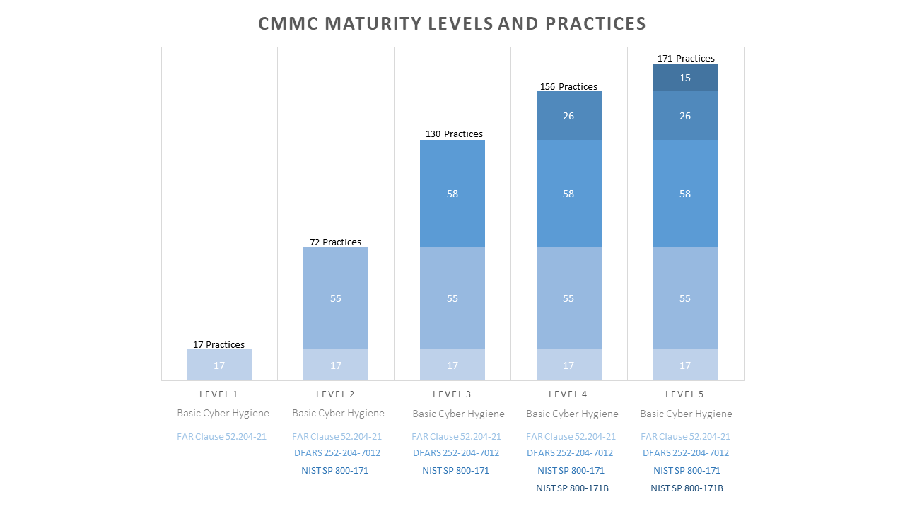CMMC Practices and levels - Stacked Bar Chart